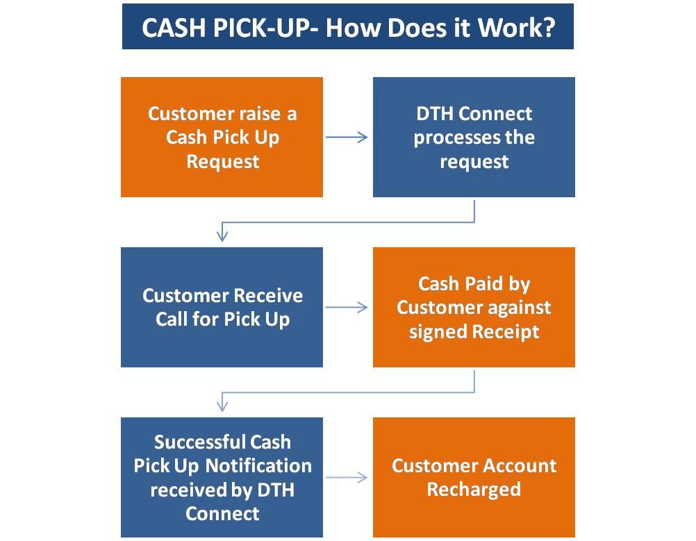 DTH Recharge cash pick up