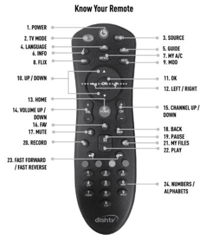 Dish TV Remote Functionality